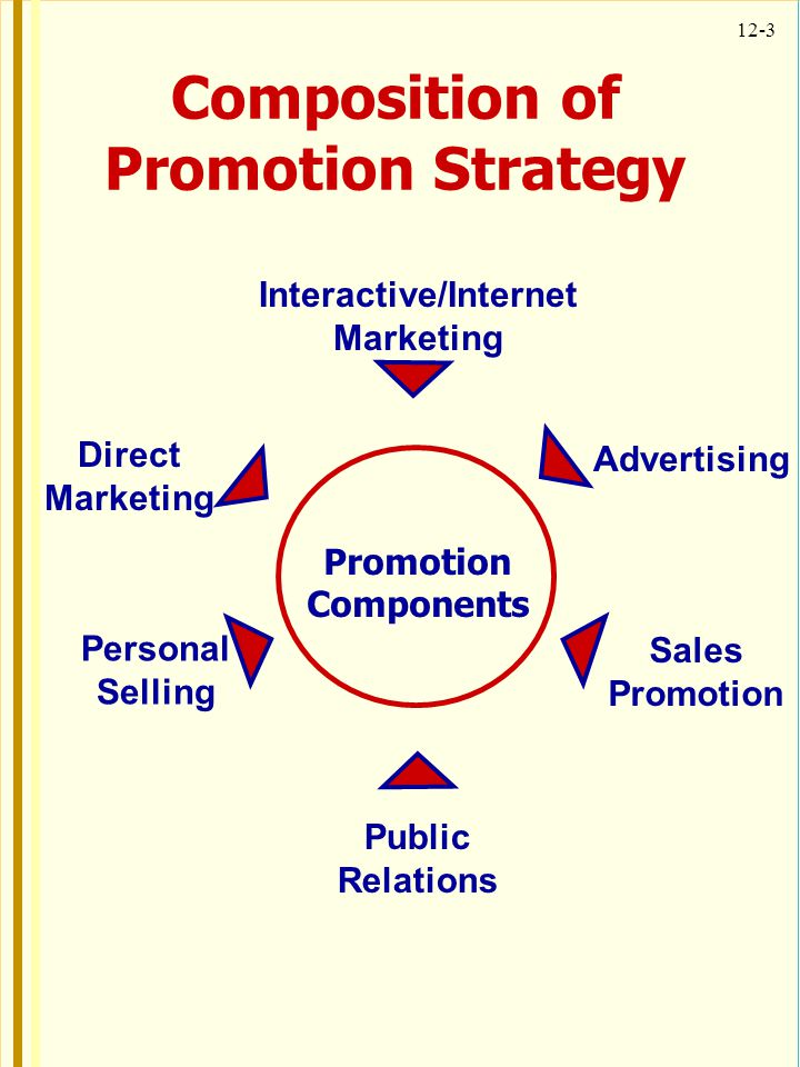 Composition of Promotion Strategy Interactive/Internet Marketing