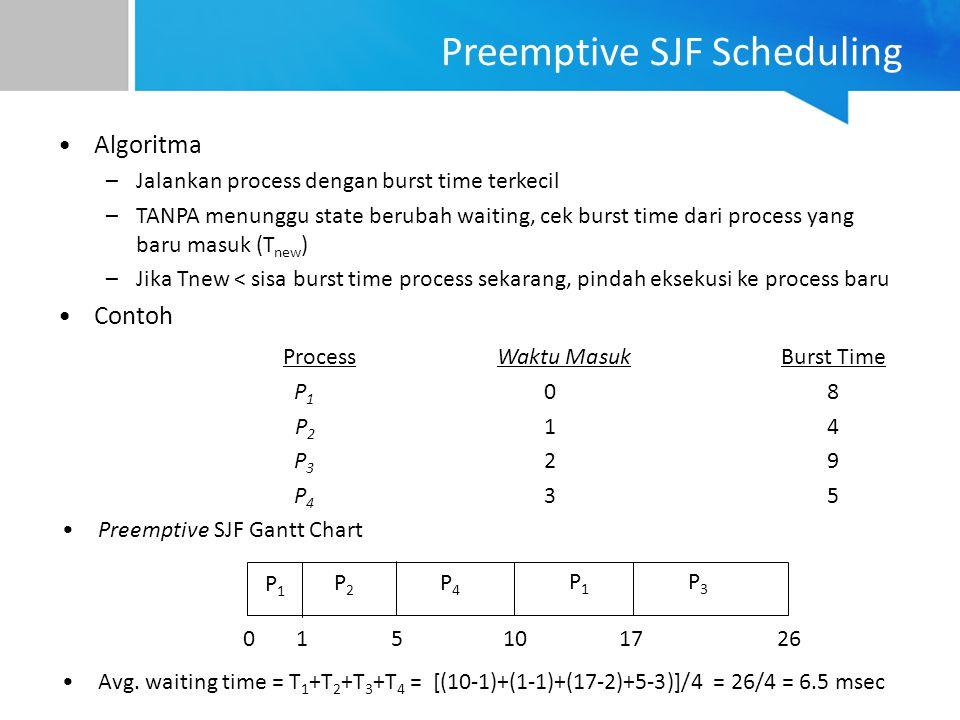 Preemptive SJF Scheduling