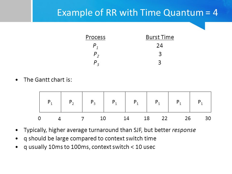 Example of RR with Time Quantum = 4