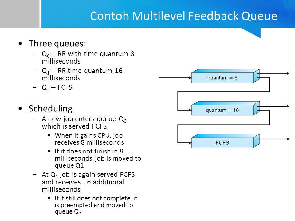 Contoh Multilevel Feedback Queue