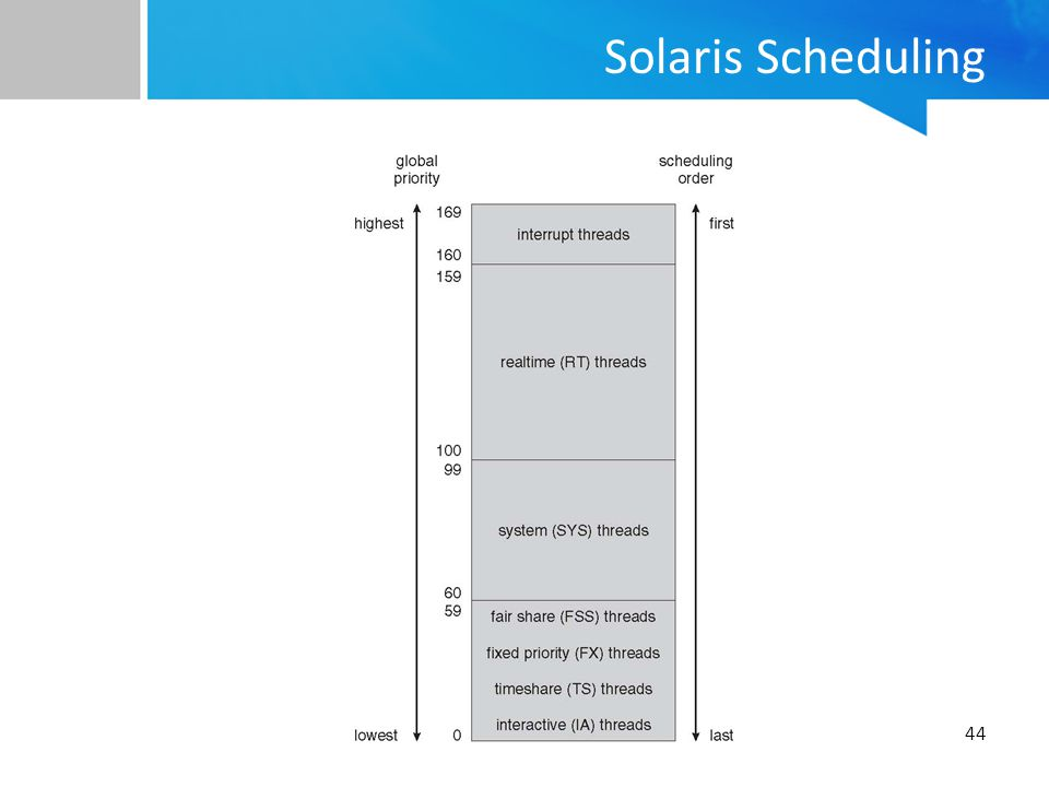 Solaris Scheduling
