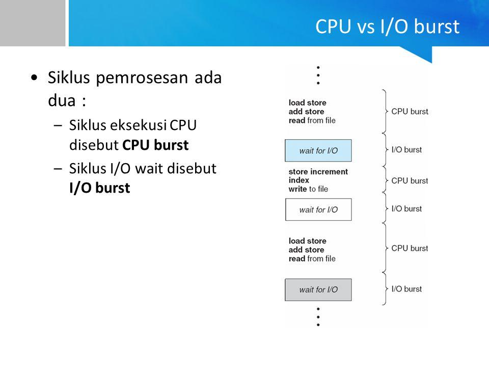 CPU vs I/O burst Siklus pemrosesan ada dua :