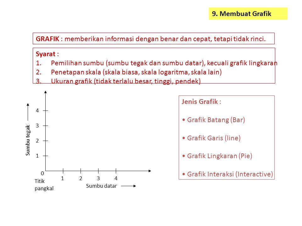 Penetapan skala (skala biasa, skala logaritma, skala lain)