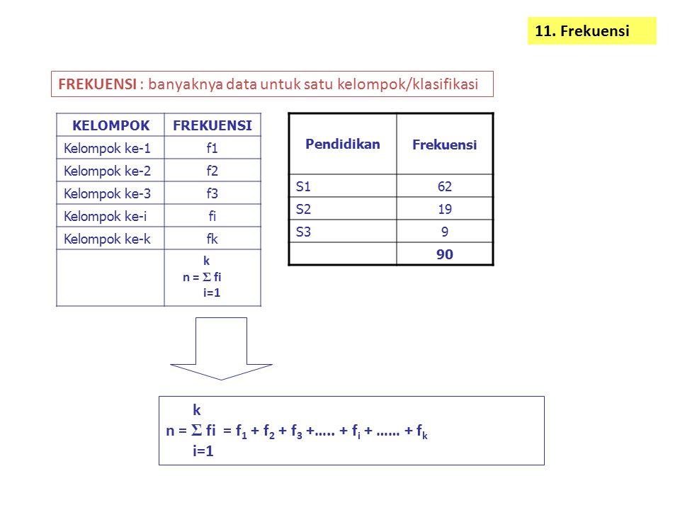 FREKUENSI : banyaknya data untuk satu kelompok/klasifikasi