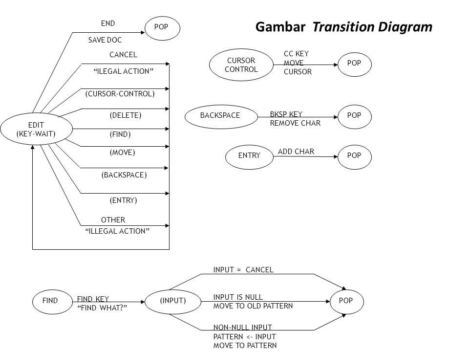 Gambar Transition Diagram