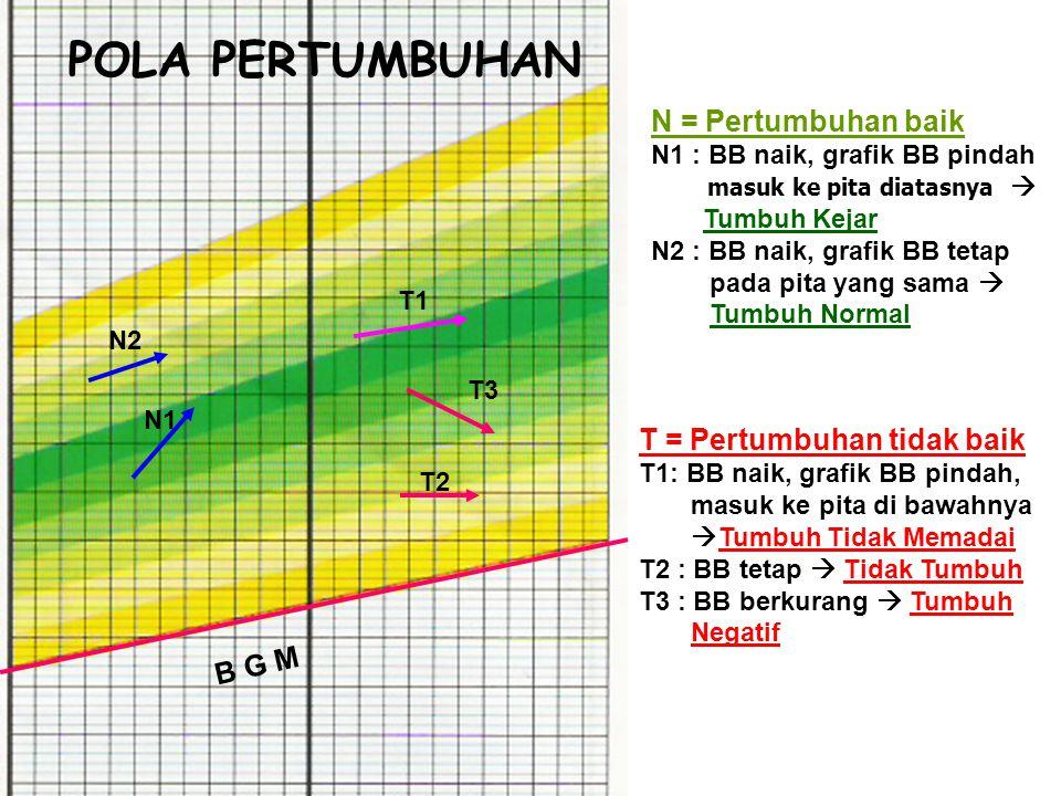 POLA PERTUMBUHAN N = Pertumbuhan baik T = Pertumbuhan tidak baik B G M