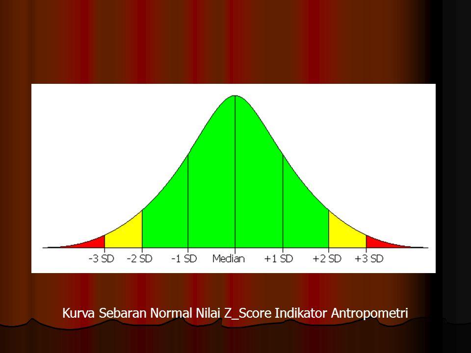 Kurva Sebaran Normal Nilai Z_Score Indikator Antropometri