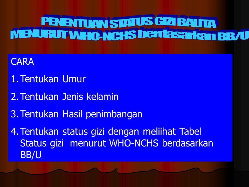 PENENTUAN STATUS GIZI BALITA MENURUT WHO-NCHS berdasarkan BB/U