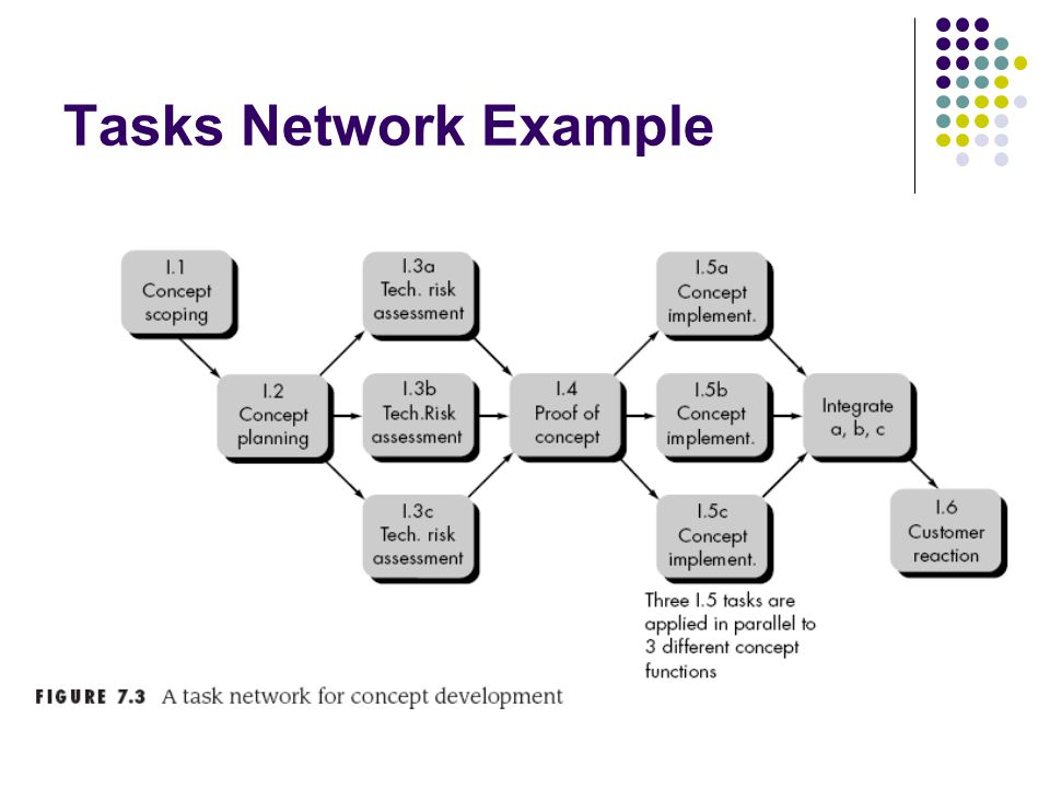 Tasks Network Example