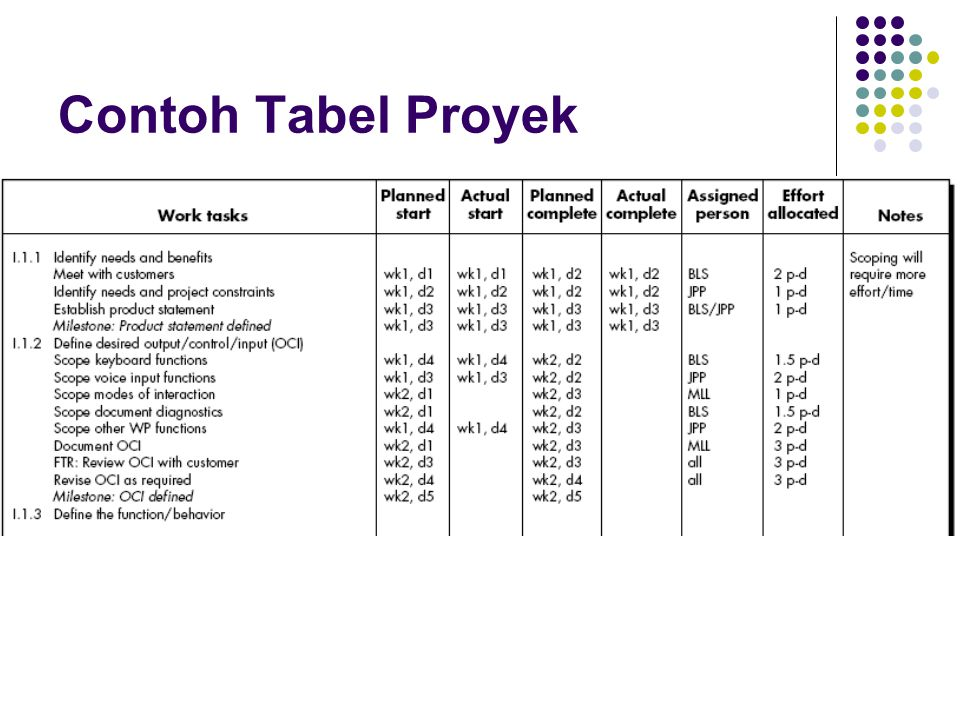 Contoh Tabel Proyek