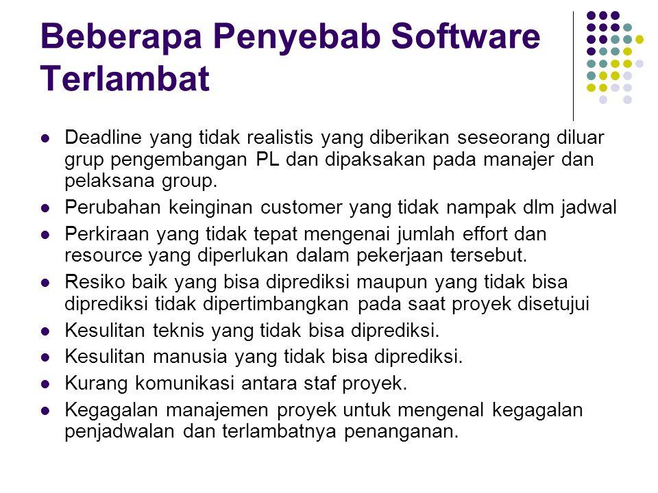 Beberapa Penyebab Software Terlambat