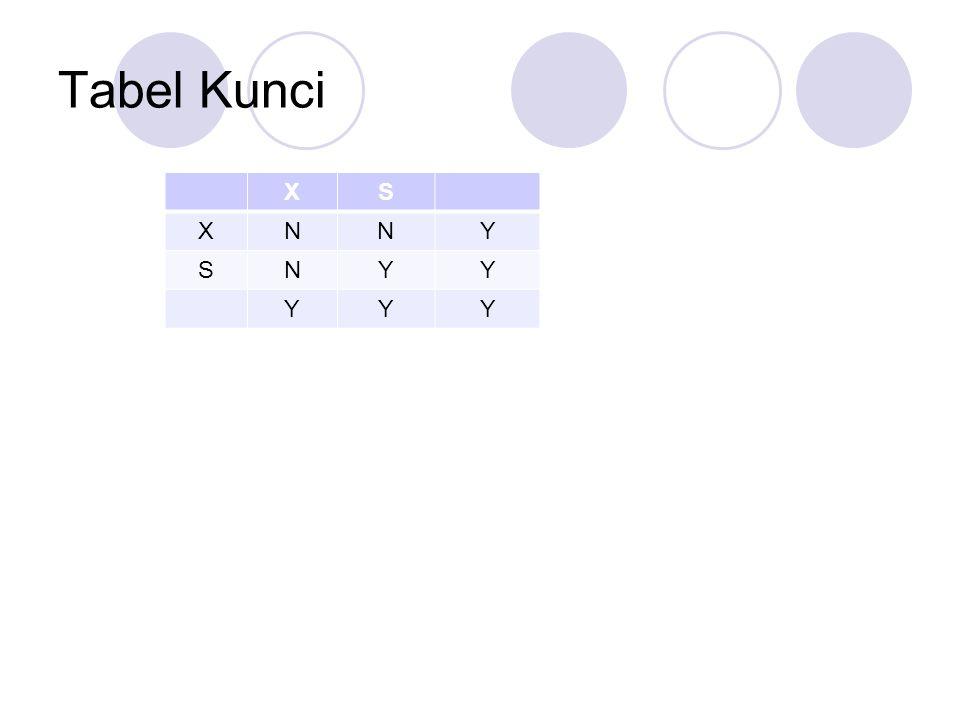 Tabel Kunci X S N Y