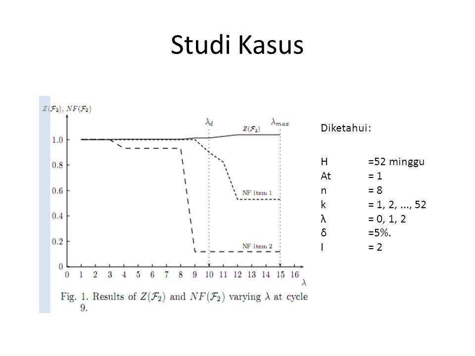 Studi Kasus Diketahui : H =52 minggu At = 1 n = 8 k = 1, 2, ..., 52