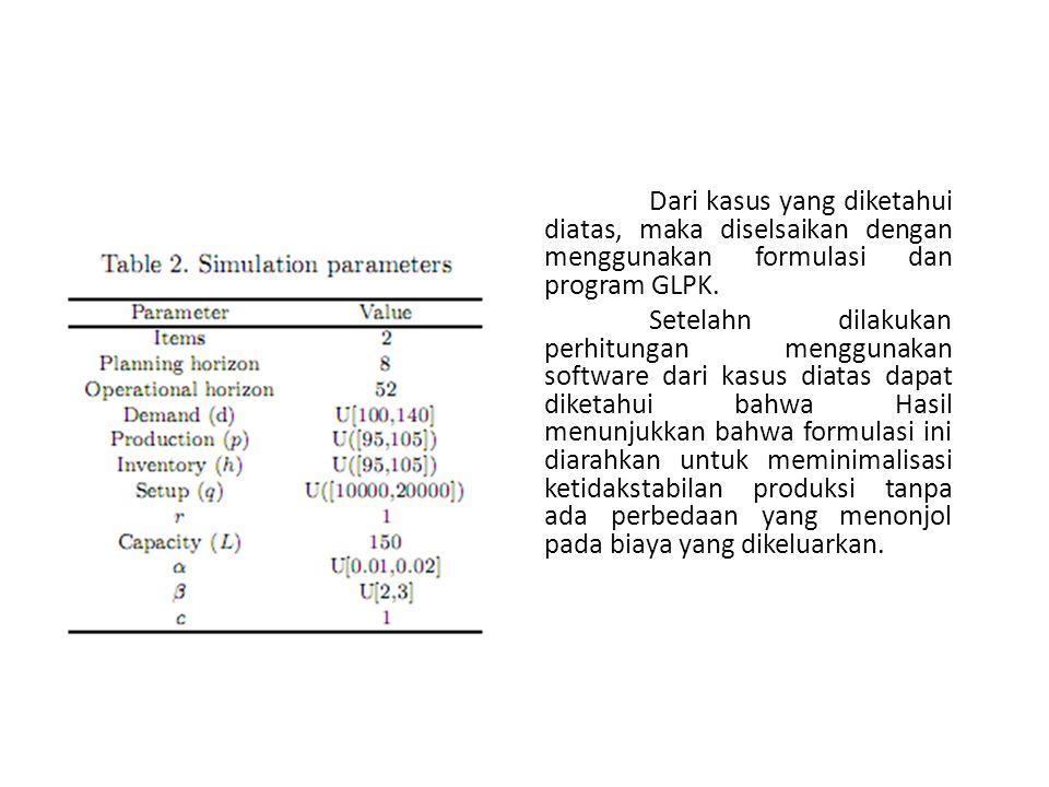 Dari kasus yang diketahui diatas, maka diselsaikan dengan menggunakan formulasi dan program GLPK.