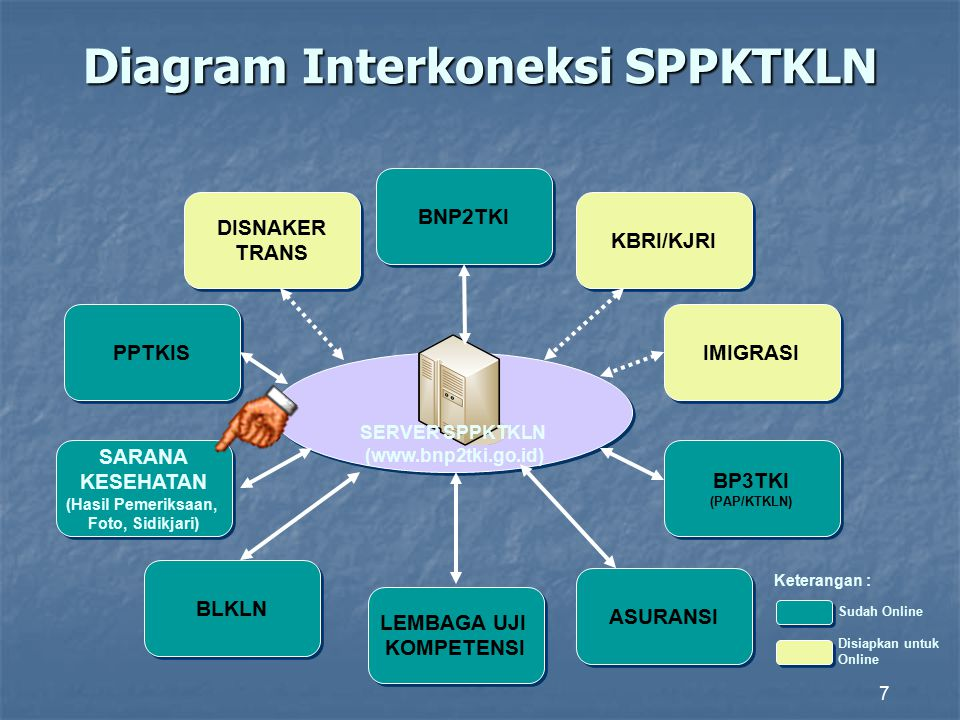 Diagram Interkoneksi SPPKTKLN