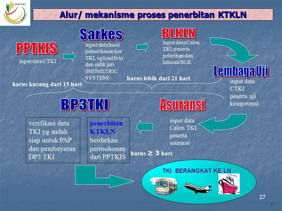 Alur/ mekanisme proses penerbitan KTKLN