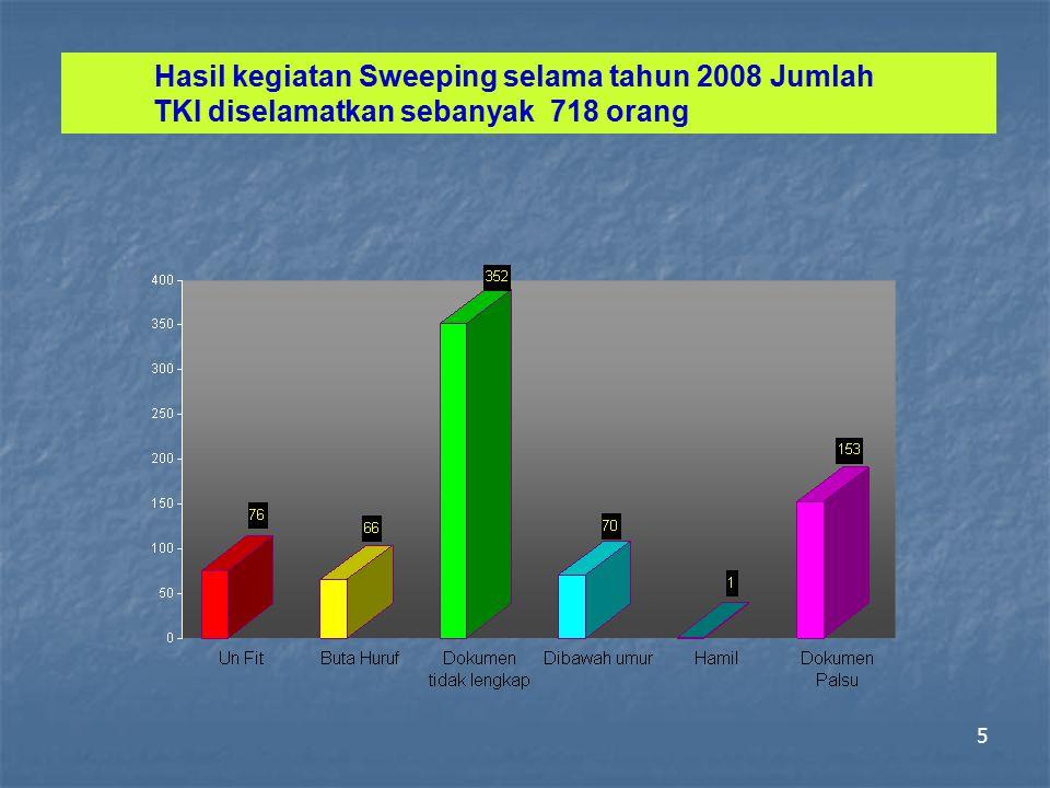 Hasil kegiatan Sweeping selama tahun 2008 Jumlah