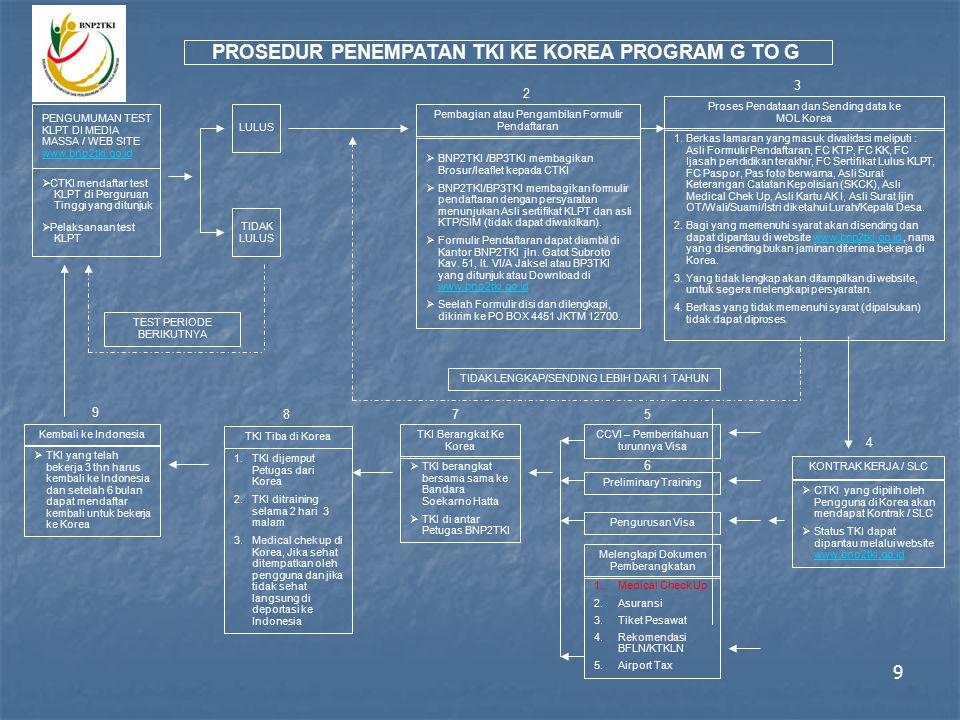 PROSEDUR PENEMPATAN TKI KE KOREA PROGRAM G TO G