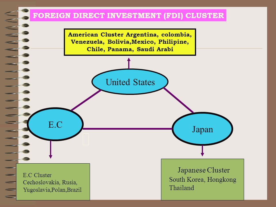 United States E.C Japan FOREIGN DIRECT INVESTMENT (FDI) CLUSTER