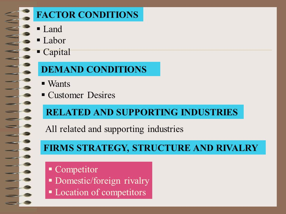 FACTOR CONDITIONS Land. Labor. Capital. DEMAND CONDITIONS. Wants. Customer Desires. RELATED AND SUPPORTING INDUSTRIES.