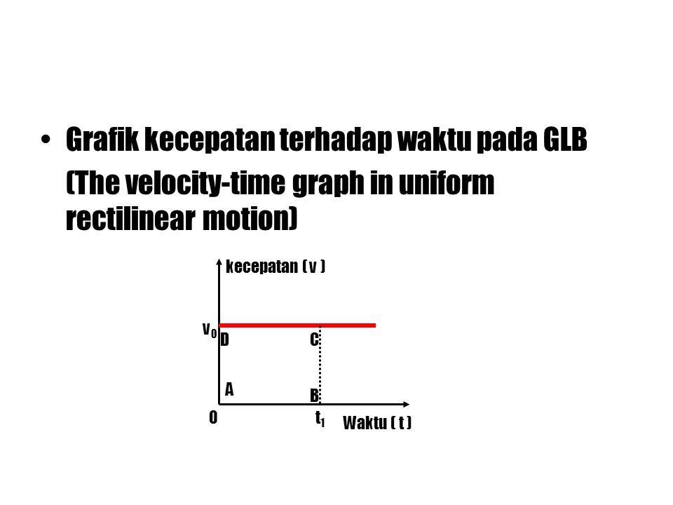 Grafik kecepatan terhadap waktu pada GLB