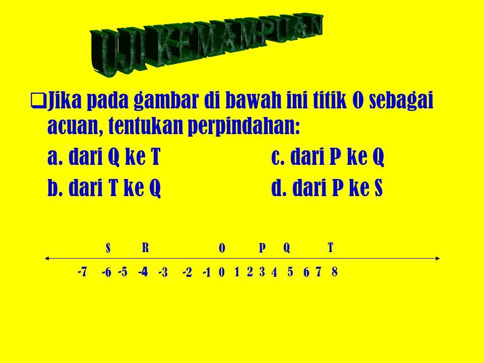 Uji kemampuan Jika pada gambar di bawah ini titik O sebagai acuan, tentukan perpindahan: a. dari Q ke T c. dari P ke Q.