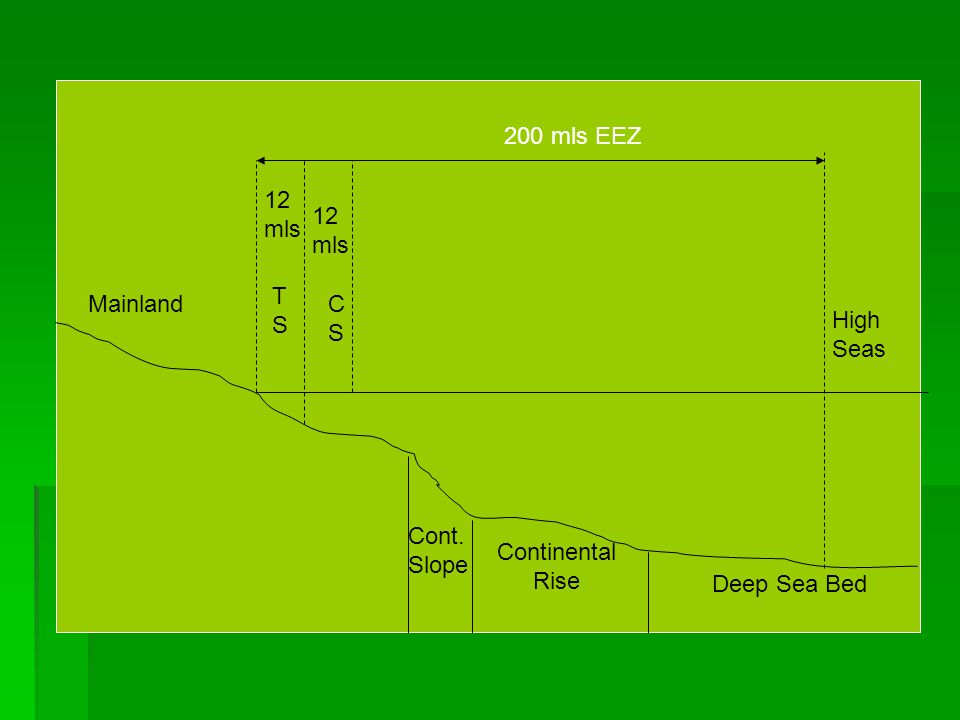 200 mls EEZ 12 mls 12 mls TS Mainland C S High Seas Cont. Slope Continental Rise Deep Sea Bed