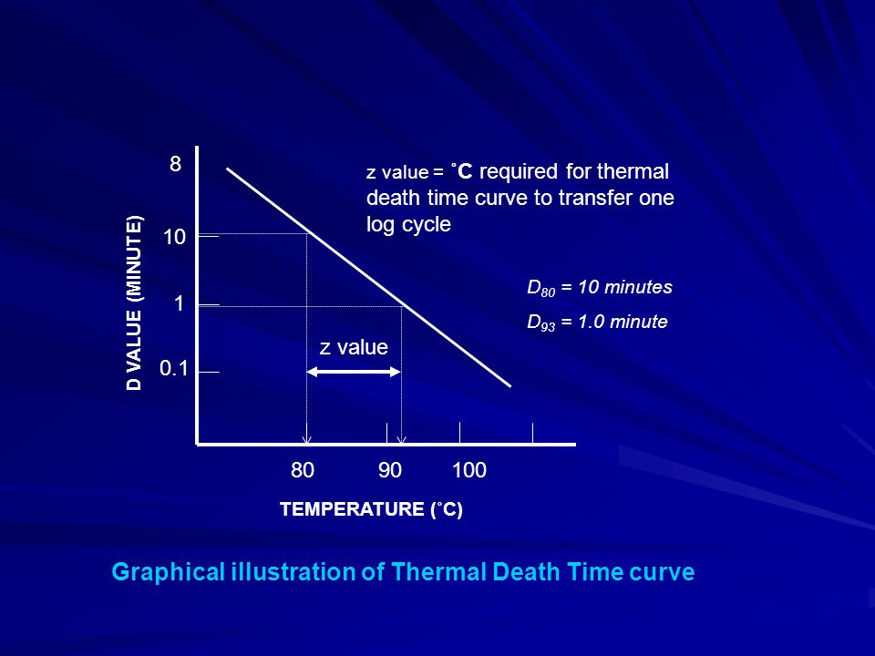 Graphical illustration of Thermal Death Time curve