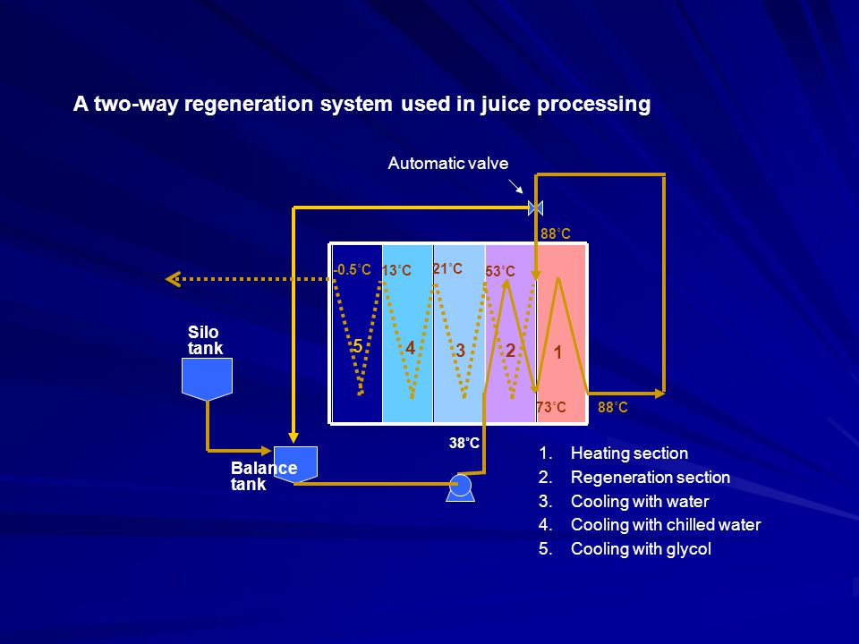 A two-way regeneration system used in juice processing
