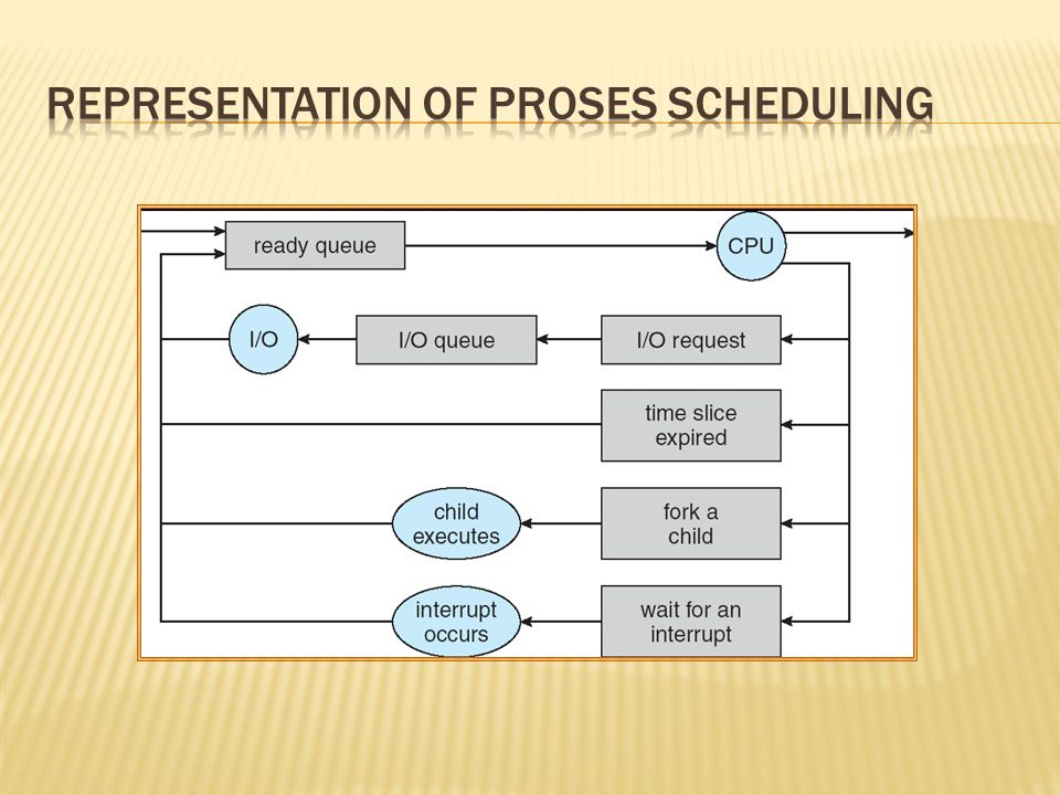 Representation of Proses Scheduling