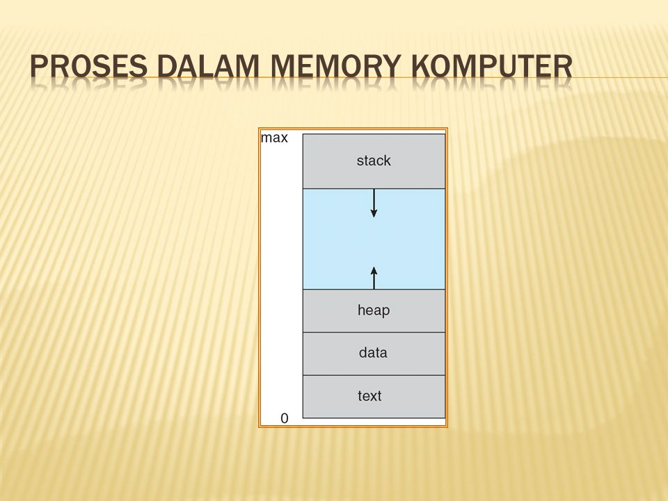 Proses DALAM Memory KOMPUTER