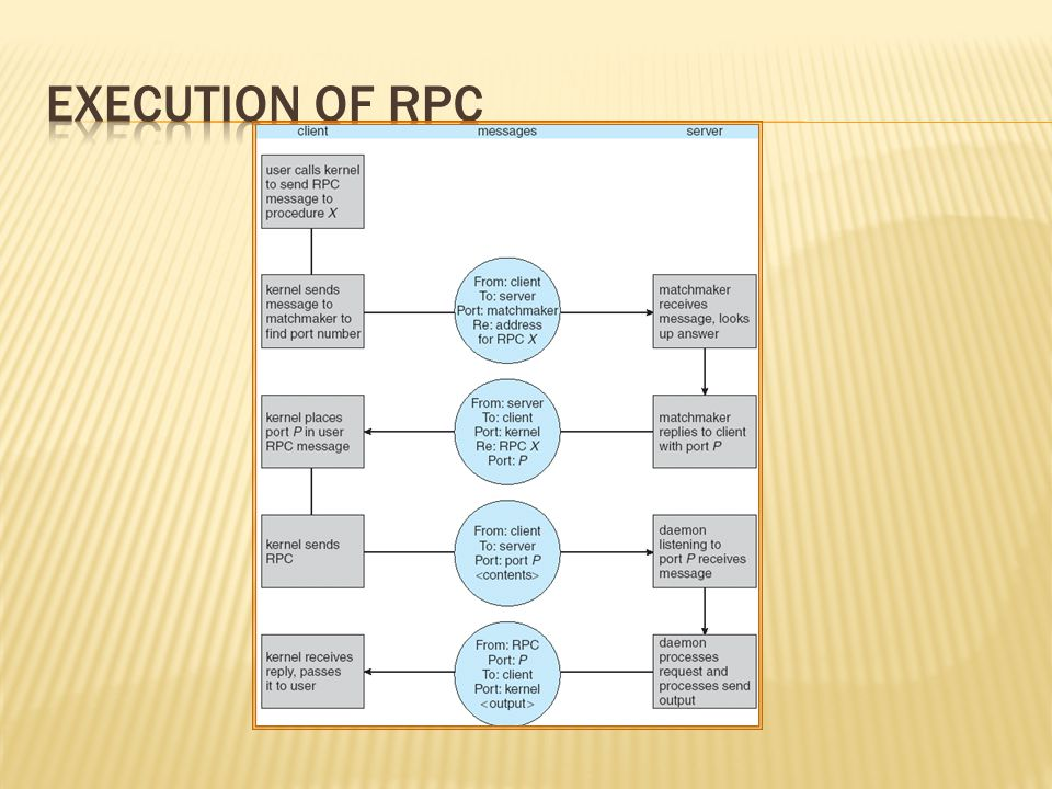 Execution of RPC