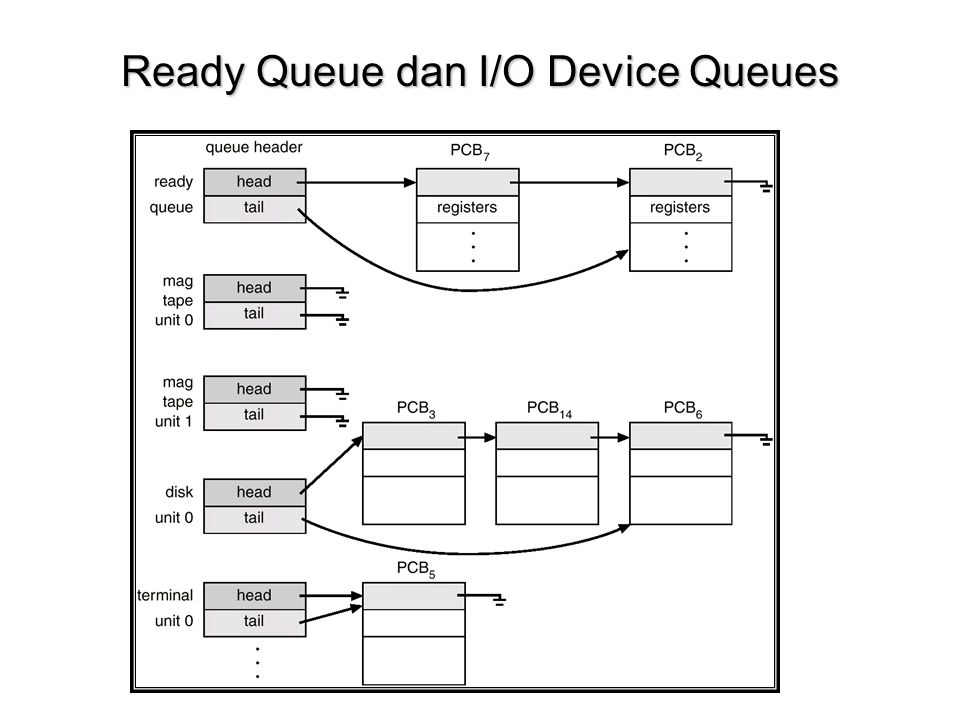 Ready Queue dan I/O Device Queues