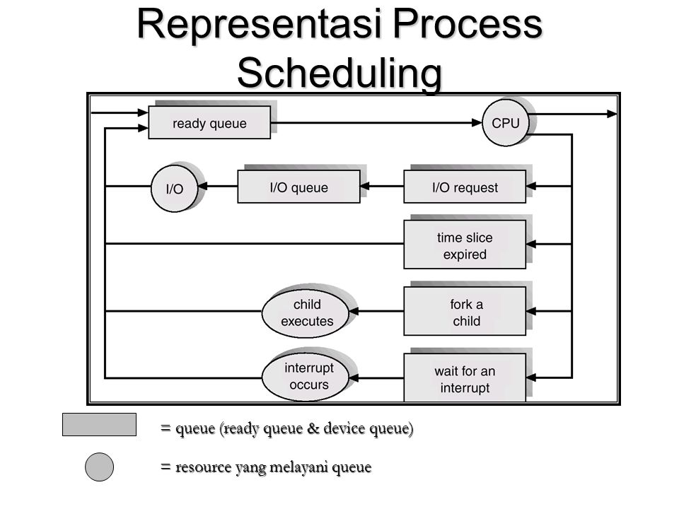 Representasi Process Scheduling