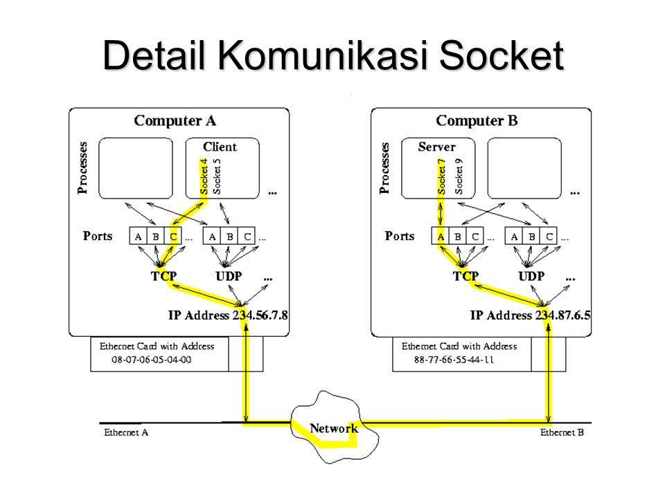 Detail Komunikasi Socket
