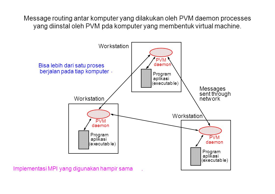 Message routing antar komputer yang dilakukan oleh PVM daemon processes yang diinstal oleh PVM pda komputer yang membentuk virtual machine.