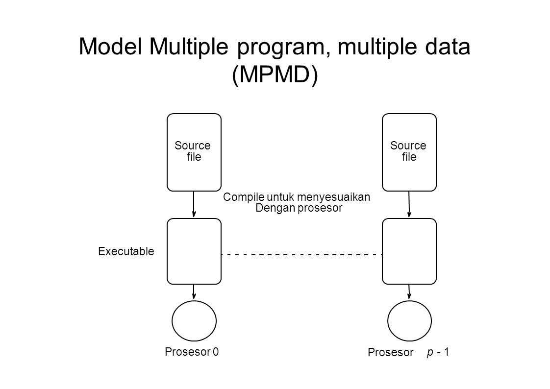 Model Multiple program, multiple data (MPMD)