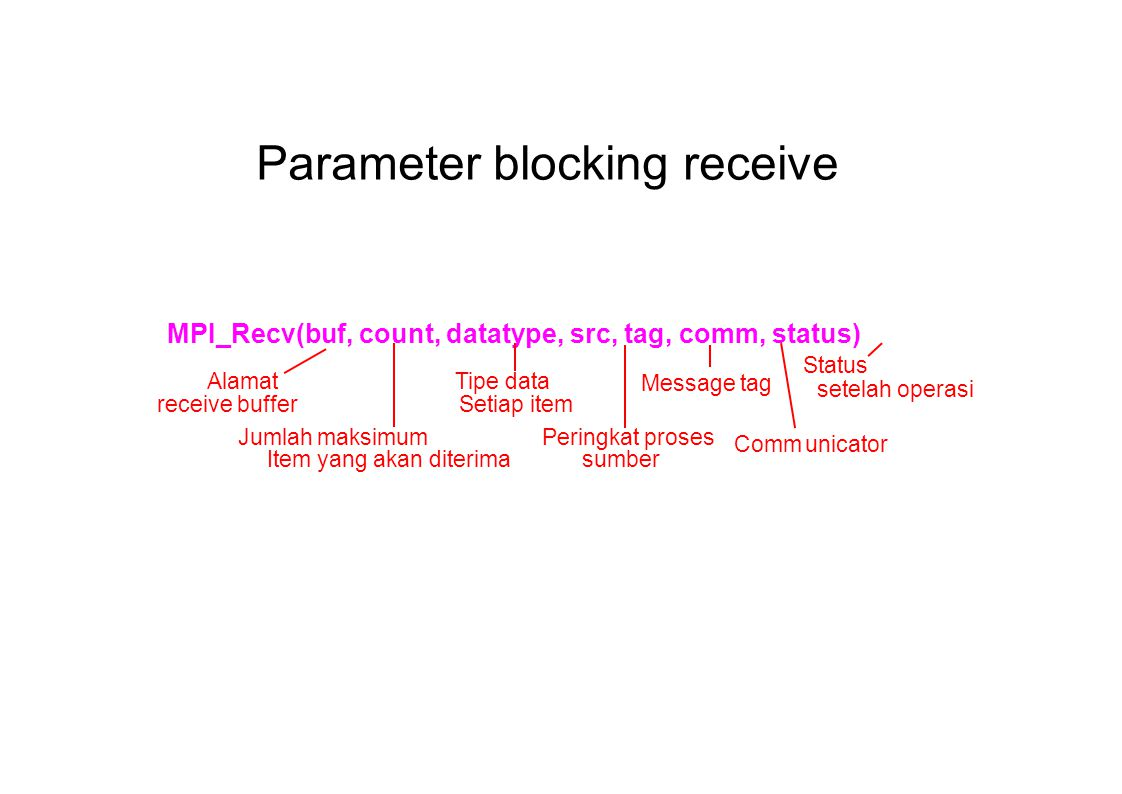 Parameter blocking receive