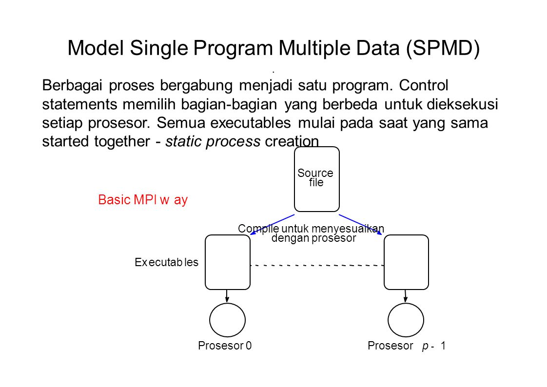 Model Single Program Multiple Data (SPMD) .