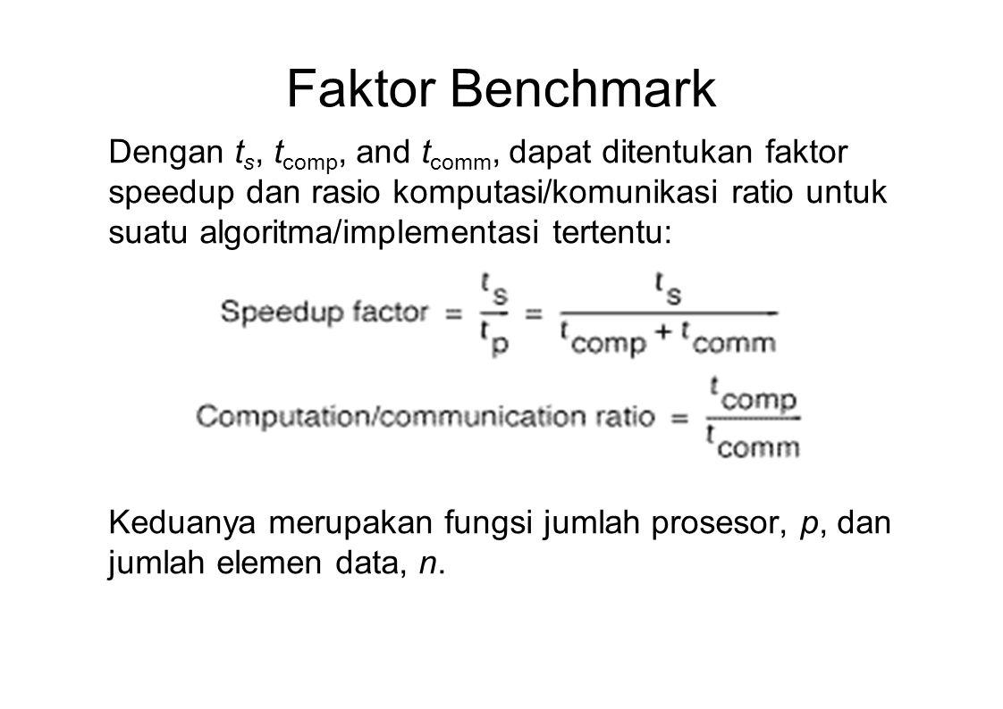 Faktor Benchmark
