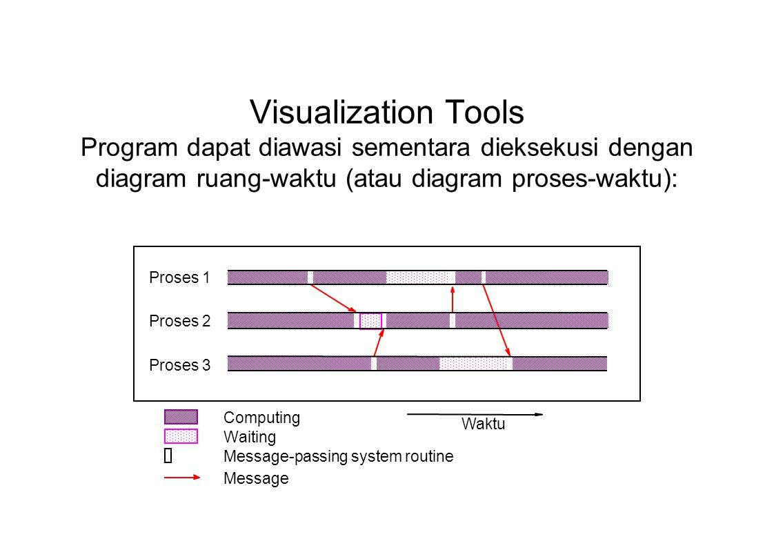 Visualization Tools Program dapat diawasi sementara dieksekusi dengan diagram ruang-waktu (atau diagram proses-waktu):