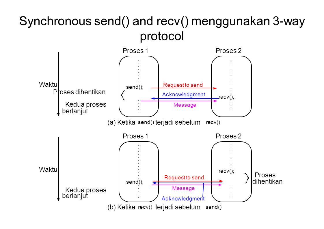 Synchronous send() and recv() menggunakan 3-way protocol