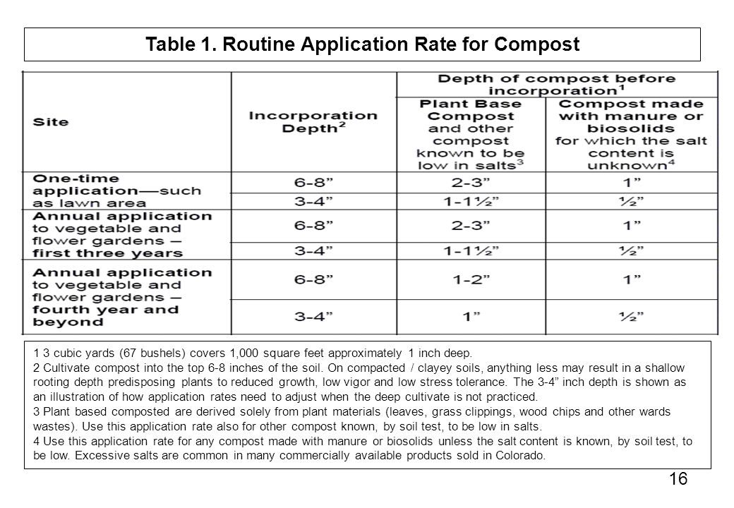 Table 1. Routine Application Rate for Compost