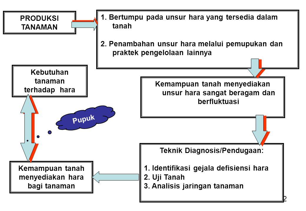 1. Bertumpu pada unsur hara yang tersedia dalam tanah