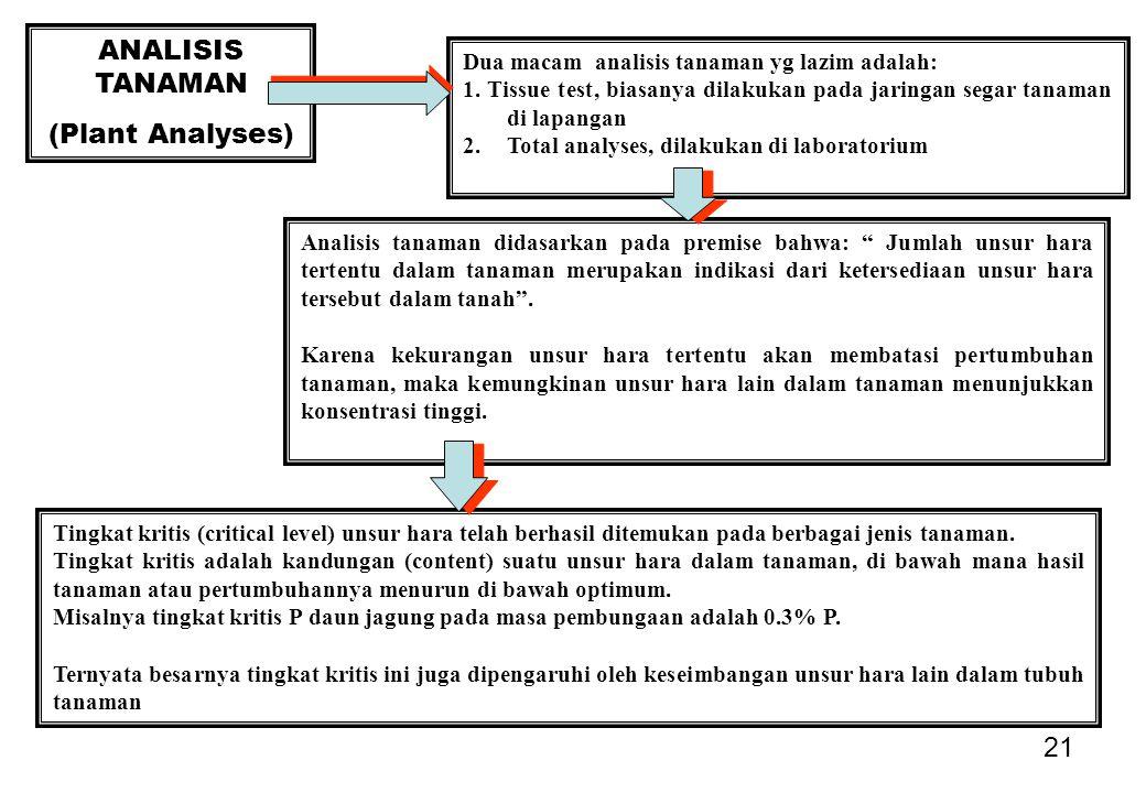 ANALISIS TANAMAN (Plant Analyses)