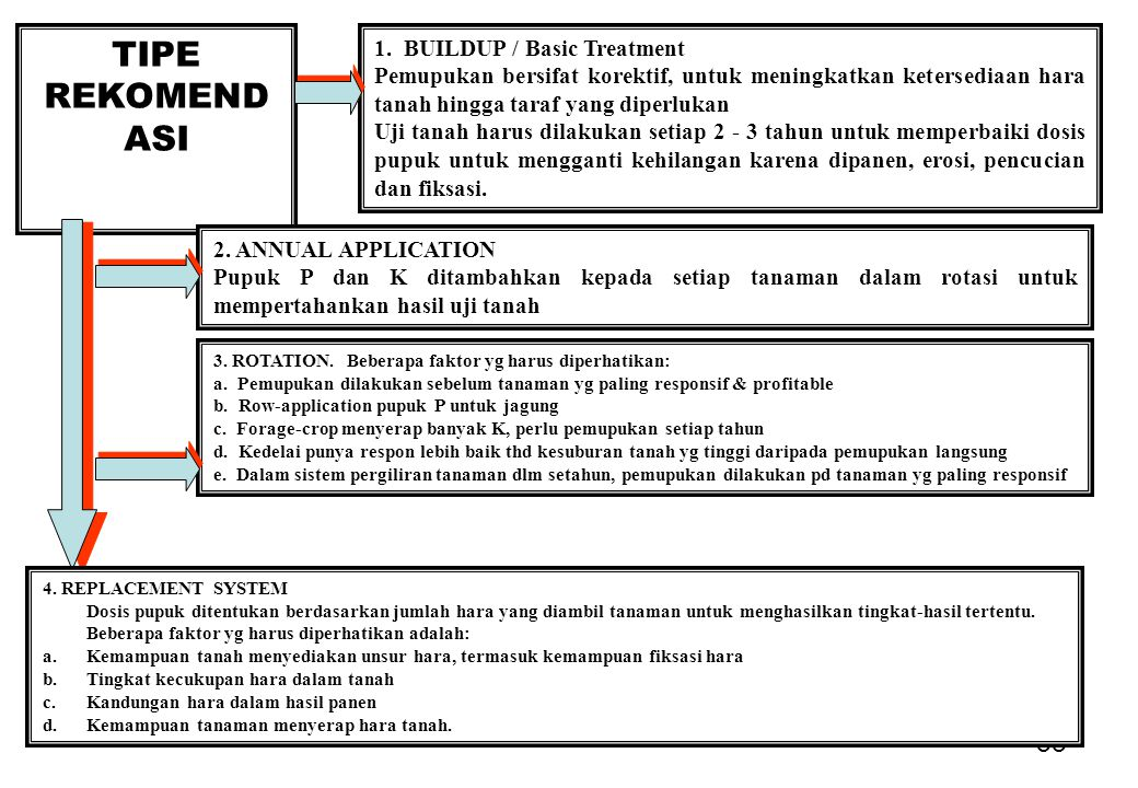 TIPE REKOMENDASI 1. BUILDUP / Basic Treatment