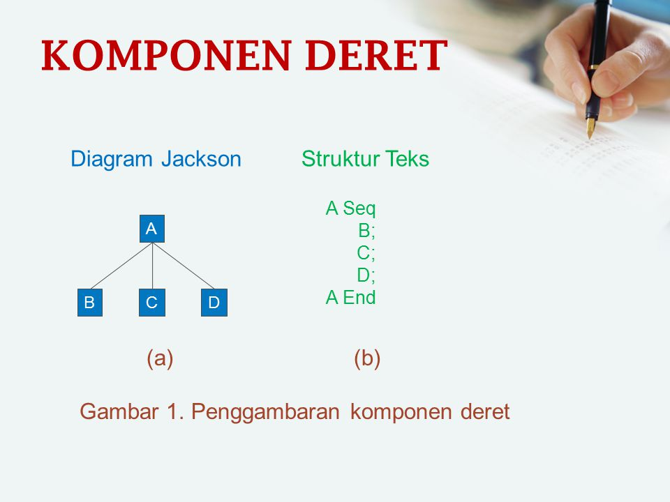 KOMPONEN DERET Diagram Jackson Struktur Teks (a) (b)