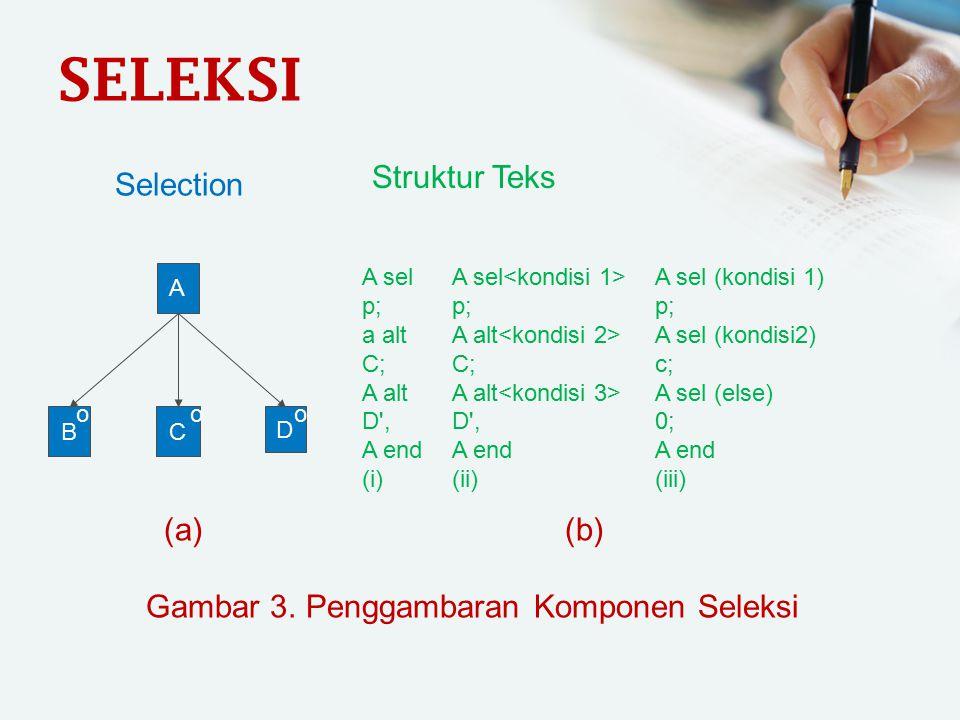 Gambar 3. Penggambaran Komponen Seleksi