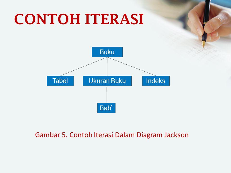 Gambar 5. Contoh Iterasi Dalam Diagram Jackson