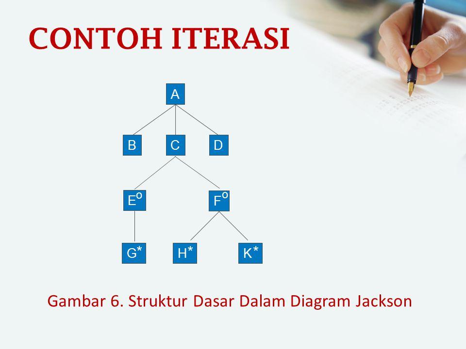 Gambar 6. Struktur Dasar Dalam Diagram Jackson